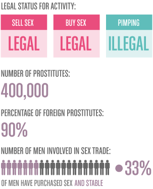 prostitute numbers in usa